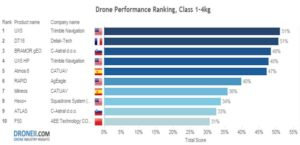 Two drones from CATUAV among the 10 best in the world