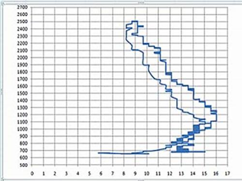 FLUXPYR - 2009 to 2012